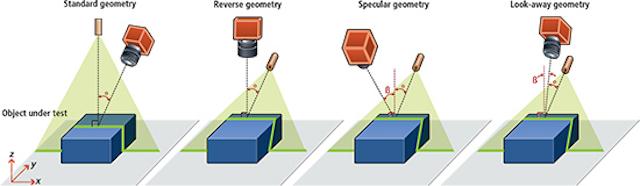 Understanding laser-based 3D triangulation methods | Vision