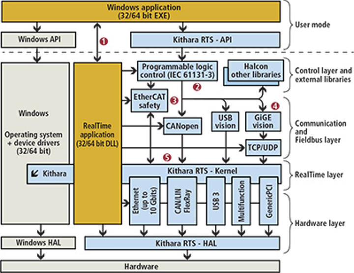 Machine Vision Software: Real-time operating systems target