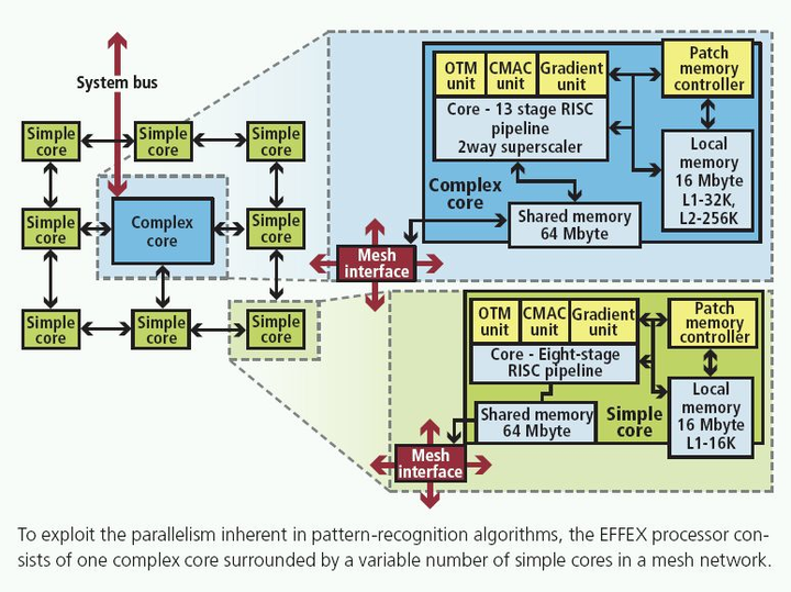 Programmable EFFEX embedded processor optimizes feature extraction algorithms