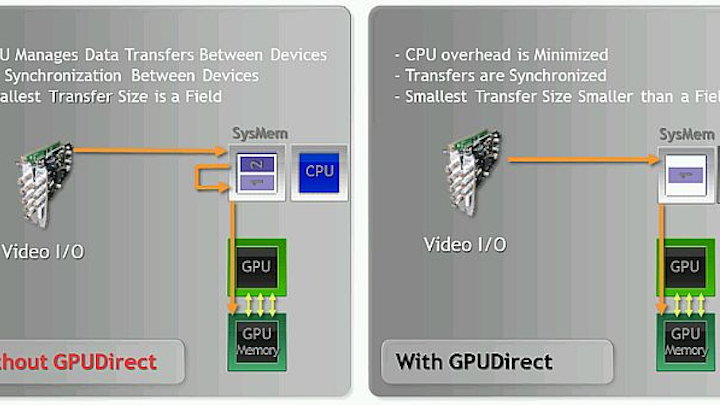 Nvidia GPUDirect for Video technology - click image to enlarge