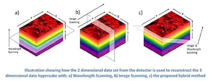 University proposes new twist on hyperspectral camera design
