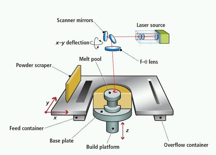 Near-infrared camera monitors selective laser melting process
