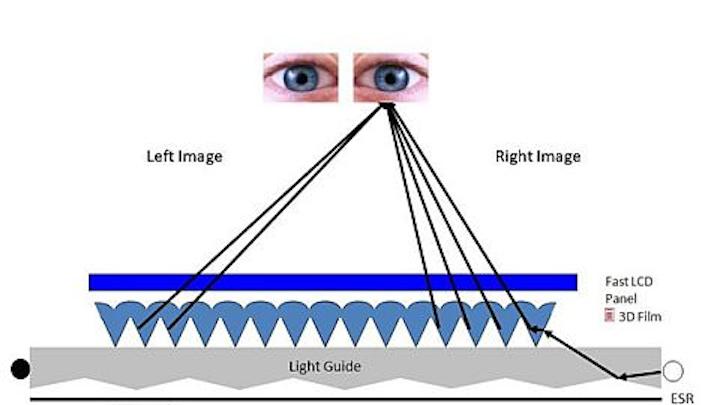 3M 3-D optical film integrated into handheld control display unit