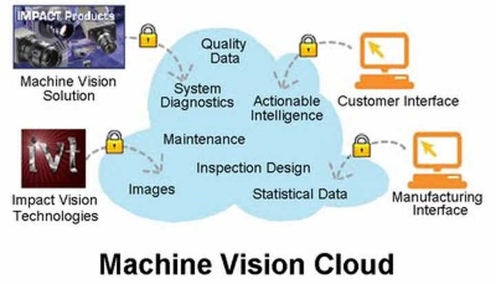 Impact Vision Technologies has created a Machine Vision Cloud (MVC), for remote monitoring of industrial vision systems, that will be marketed by PPT Vision
