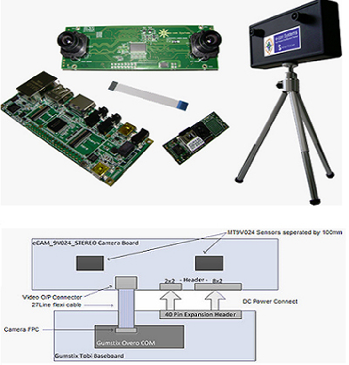 3-D stereo camera reference design uses TI processor