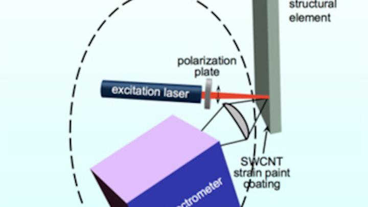 Nanotube paint helps image strain