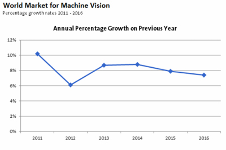 Modest growth outlook predicted for machine vision