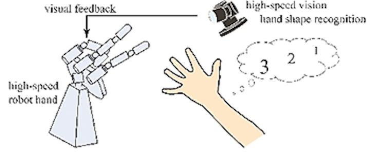 Computer vision system plays rock, paper, scissors