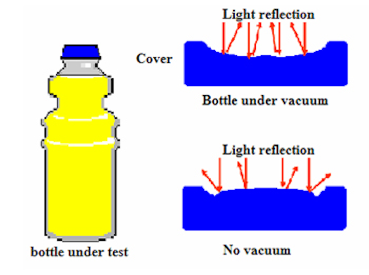 Vision system detects vacuum in juice bottles