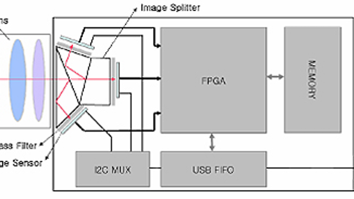 Modified CCD camera captures multispectral images