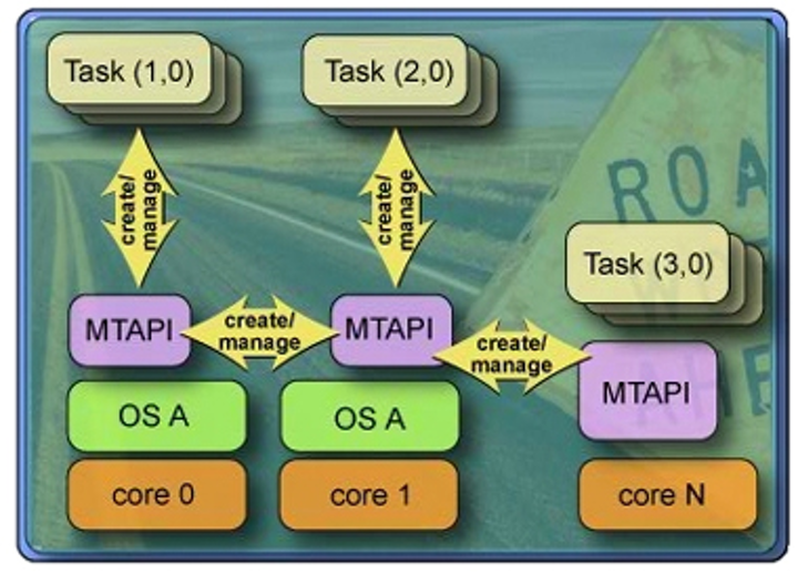 New API aims to help developers of multiprocessor systems