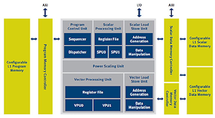 Software library supports vector processor