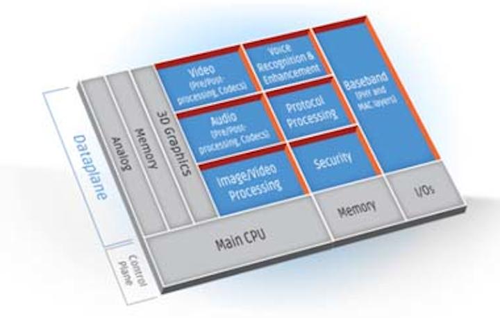 Imaging vendors port software to Tensilica DSP