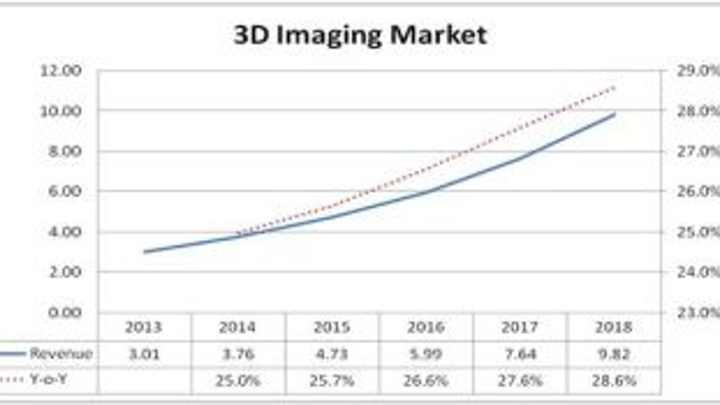 Content Dam Vsd Online Articles 2013 08 3d Imaging Market2