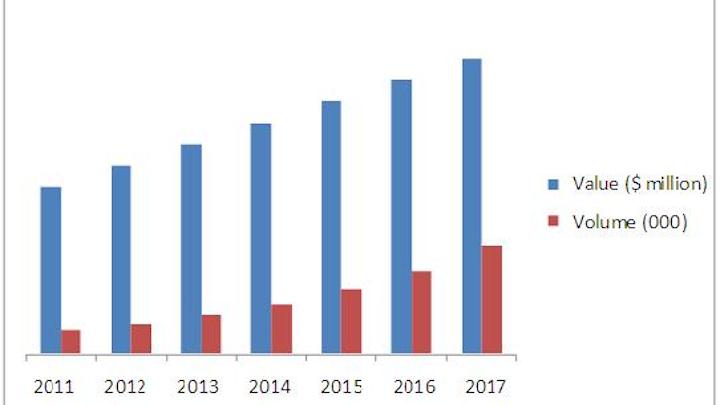 Content Dam Vsd Online Articles 2013 09 Infrared Ir Sensing Imaging Market