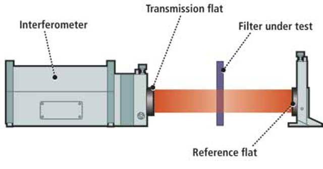 INTEGRATION INSIGHTS - Filters Factor into Optical Imaging | Vision