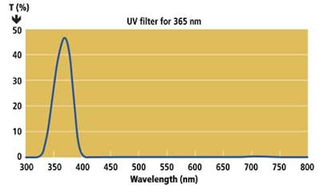 Solar blind filters enhance ultraviolet imaging | Vision