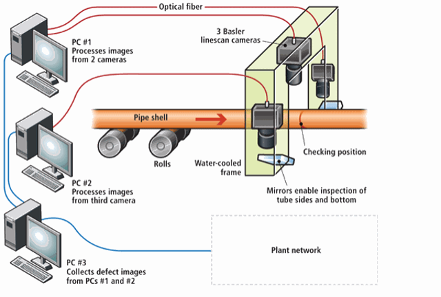 Defect Avoidance | Vision Systems Design