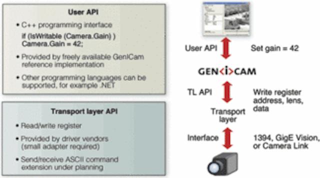 Standards ease system integration | Vision Systems Design
