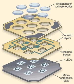 Led Lighting Targets Machine Vision