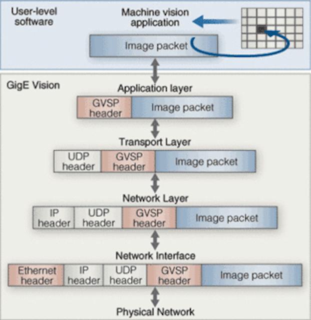 Standards propel Gigabit Ethernet to the forefront | Vision