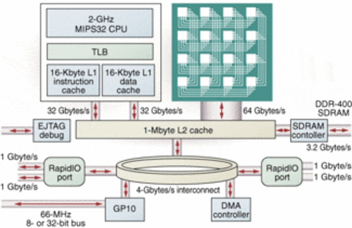 MIPS-based processor targets imaging applications   Vision Systems