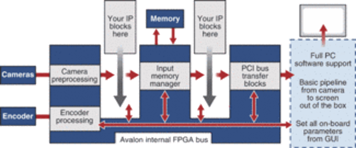 FPGAs increase image-processing throughput | Vision Systems Design