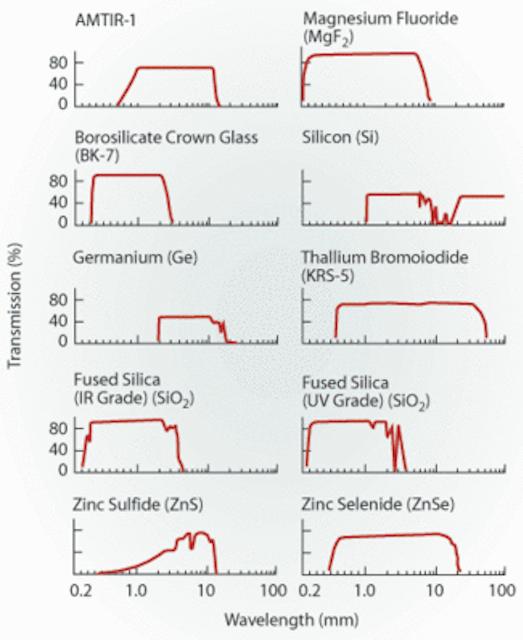 IR lenses maximize detector potential | Vision Systems Design