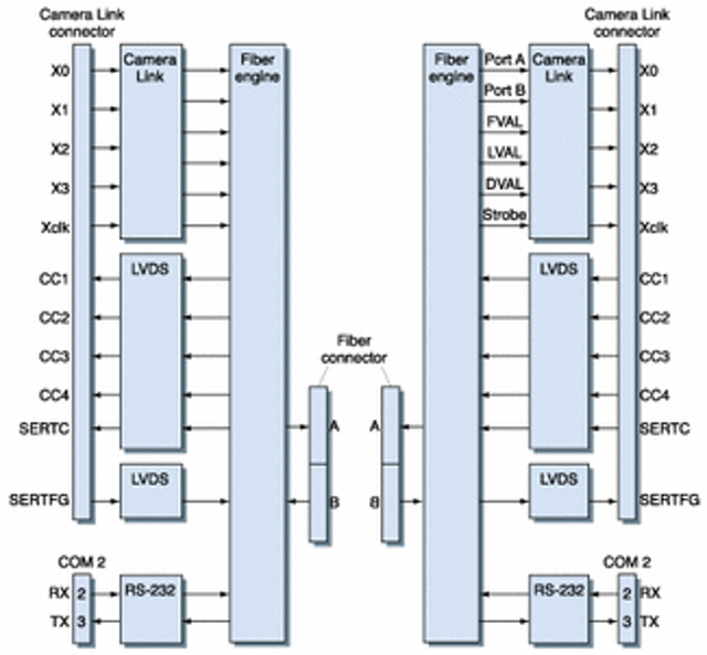 Fiberoptic cables extend frame-grabber use   Vision Systems