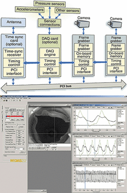 High-speed software synchronizes images and data | Vision Systems Design