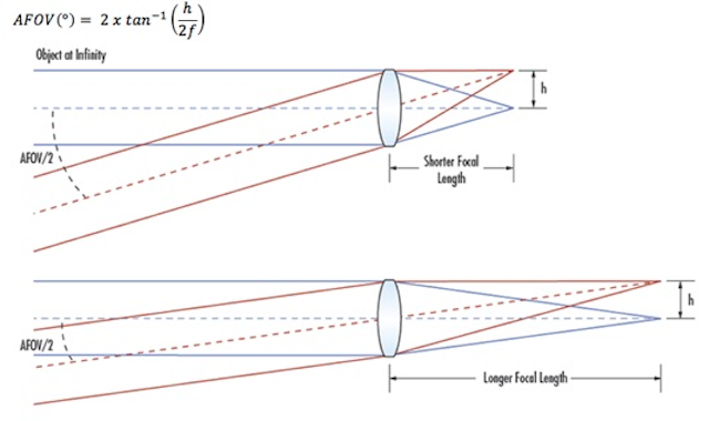 Understanding Focal Length and Field of View | Vision
