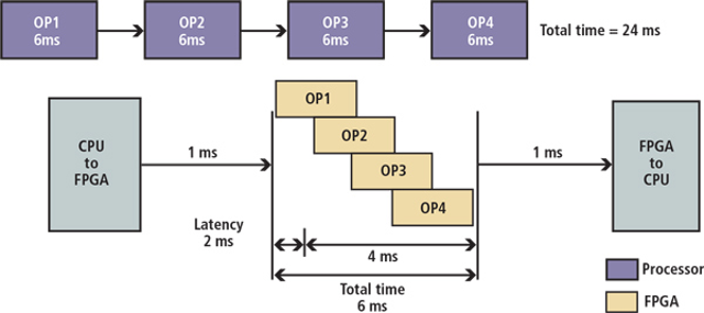 CPU or FPGA for image processing: Which is best? | Vision