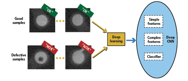 How deep learning is enhancing machine vision   Vision