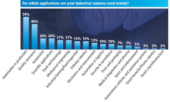 Industrial camera survey highlights an embedded trend