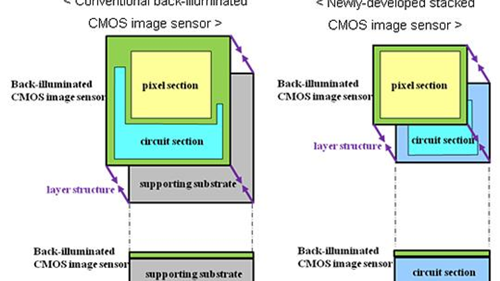The Sony stacked CMOS architecture stacks pixel and circuit functions without a substrate, improving performance and reducing size