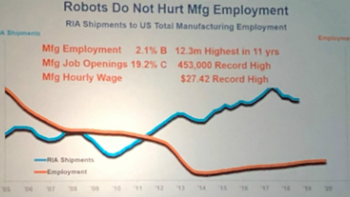 Content Dam Vsd Online Articles 2019 01 A3 Conference 2019 Robots Manufacturing Jobs