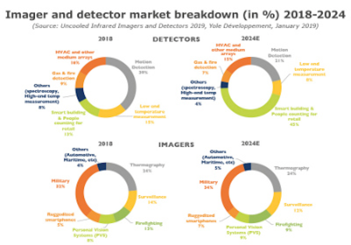 Content Dam Vsd Online Articles 2019 02 Yole Imager And Detector Market Breakdown 2018 2024
