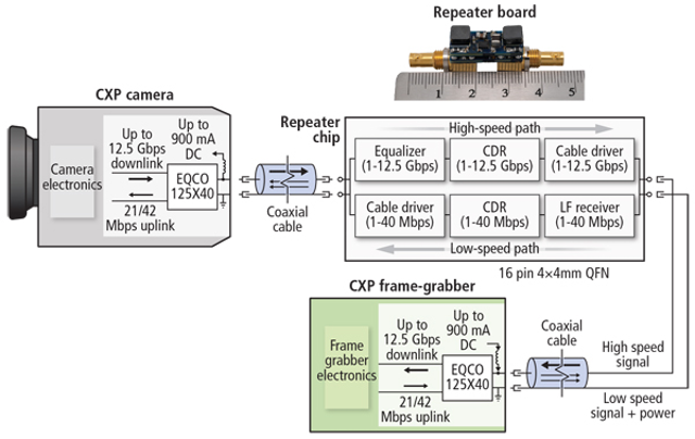 CoaXPress 2 0 supports fast camera-to-computer connections | Vision