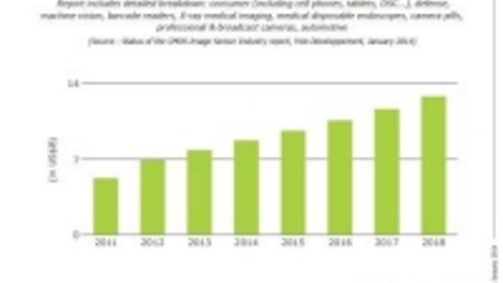 Content Dam Vsd En Articles 2014 01 Report Cmos Image Sensor Market To Reach 13 Billion By 2018 Leftcolumn Article Thumbnailimage File
