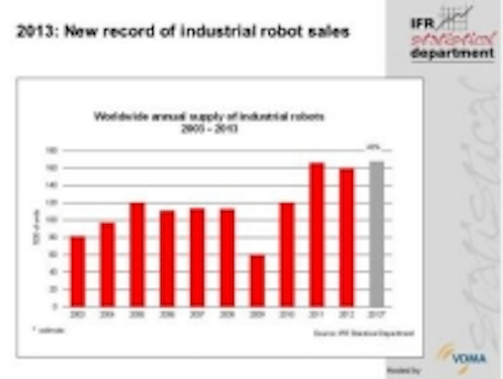 Content Dam Vsd En Articles 2014 02 Global Demand For Industrial Robots Hits All Time High In 2013 Leftcolumn Article Thumbnailimage File