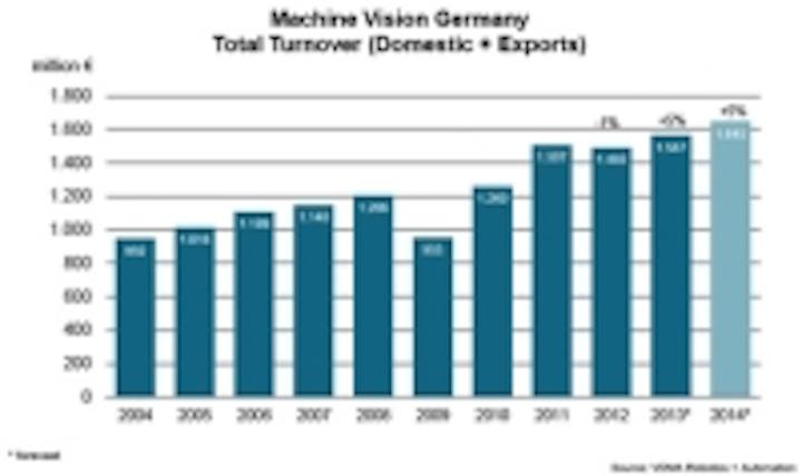 Content Dam Vsd En Articles 2014 05 Global Expansion Aids Record Setting 2013 For German Machine Vision Market Leftcolumn Article Thumbnailimage File