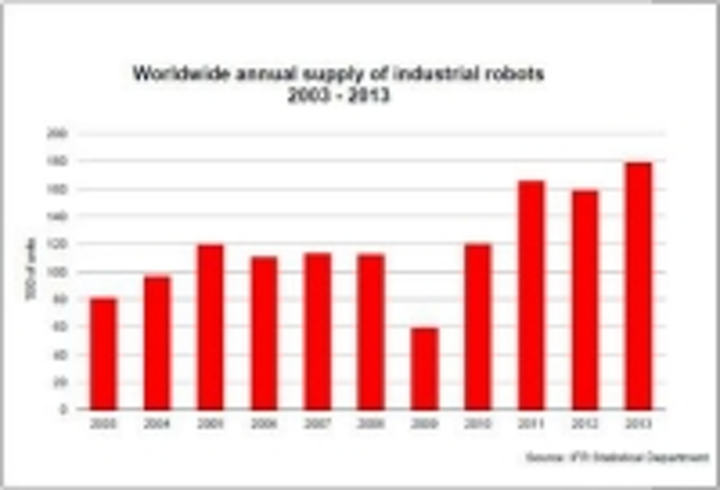 Content Dam Vsd En Articles 2014 06 Robotics Industry Report Shows Record Growth For In 2013 High Hopes For 2014 Leftcolumn Article Thumbnailimage File