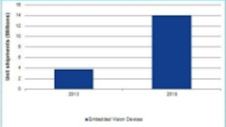 Content Dam Vsd En Articles 2014 07 Report Embedded Vision Market Growth On The Horizon Leftcolumn Article Thumbnailimage File