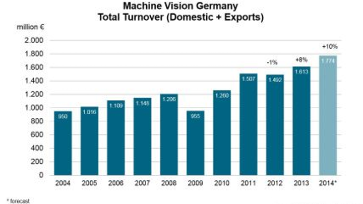 Content Dam Vsd En Articles 2014 07 Vdma European Machine Vision Industry To Grow 12 In 2014 Leftcolumn Article Thumbnailimage File