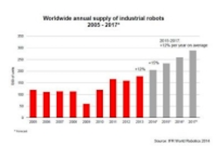 Content Dam Vsd En Articles 2014 09 Ifr Demand For Industrial Robots Will Continue To Rise Leftcolumn Article Thumbnailimage File