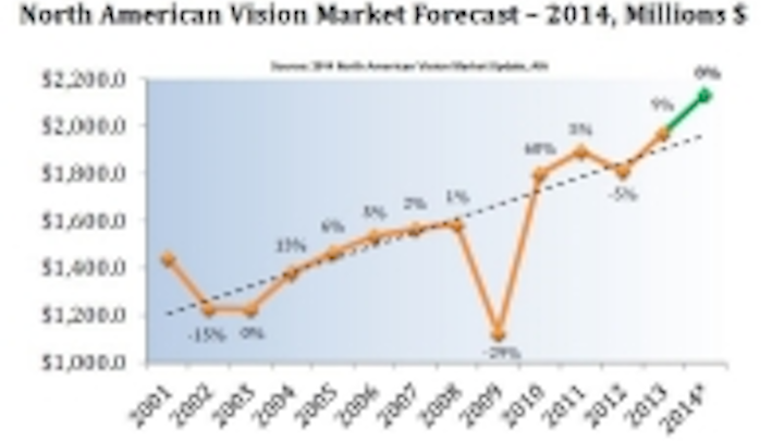 Content Dam Vsd En Articles 2014 11 Your Take Will The Machine Vision Market Continue To Grow In 2015 Leftcolumn Article Thumbnailimage File