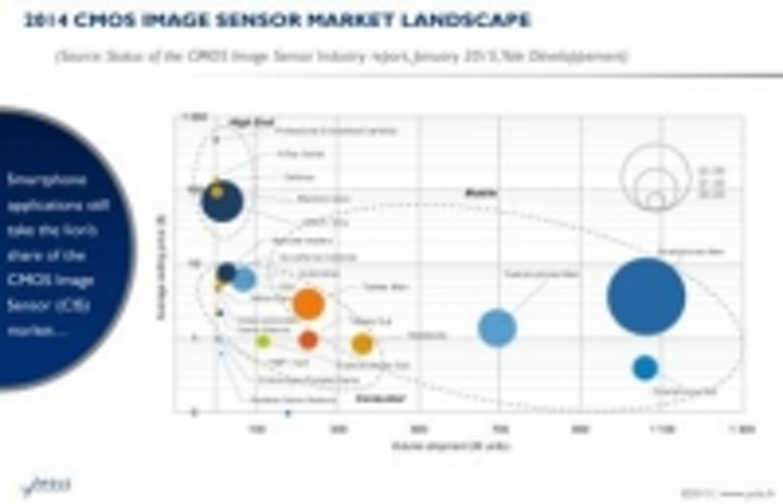Content Dam Vsd En Articles 2015 02 Cmos Image Sensor Market Could Reach 16 Billion By 2020 Leftcolumn Article Thumbnailimage File