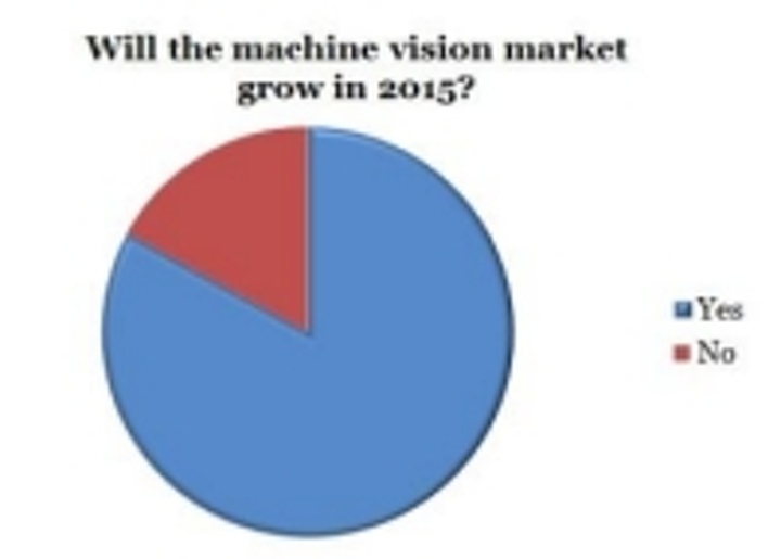 Content Dam Vsd En Articles 2015 02 Poll Machine Vision Market Headed For New Heights Leftcolumn Article Thumbnailimage File