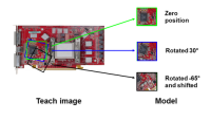 Content Dam Vsd En Articles 2015 08 Stemmer Imaging Releases Pattern Recognition Tool For Common Vision Blox Machine Vision Software Library Leftcolumn Article Thumbnailimage File