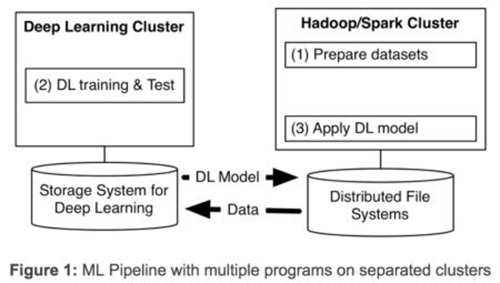Deep learning framework for big data open-sourced by Yahoo